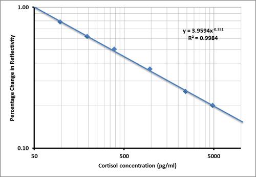 LamdaGen nano LSPR mHealth Cortisol saliva-based stress test